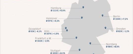 Destination Trends Hotel | HRS Report zeigt steigende Preise für Übernachtungen