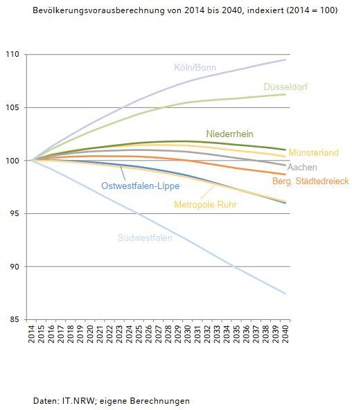 region nrw wirtschaft bevoelkerung entwicklung trend