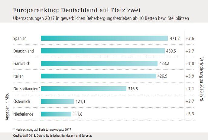 tourismusverband reiseziele deutschland ranking 2018