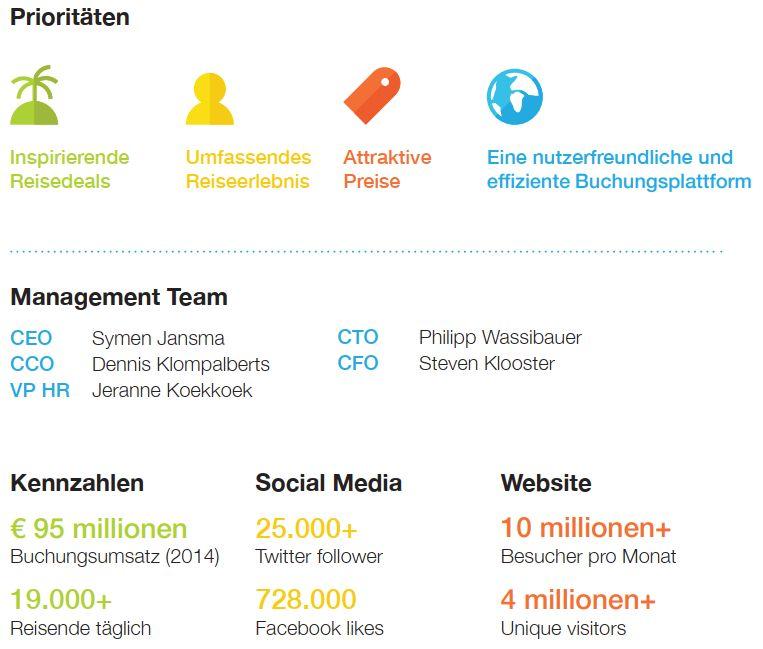 travelbird insolvenz wirtschaftsdaten infografik