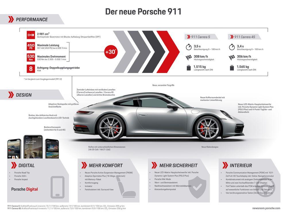 porsche 911 neu 2019 infografik