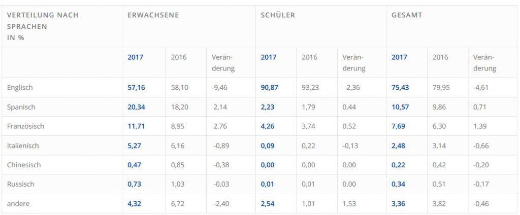 sprachreisen verteilung 2018 Quelle FDSV