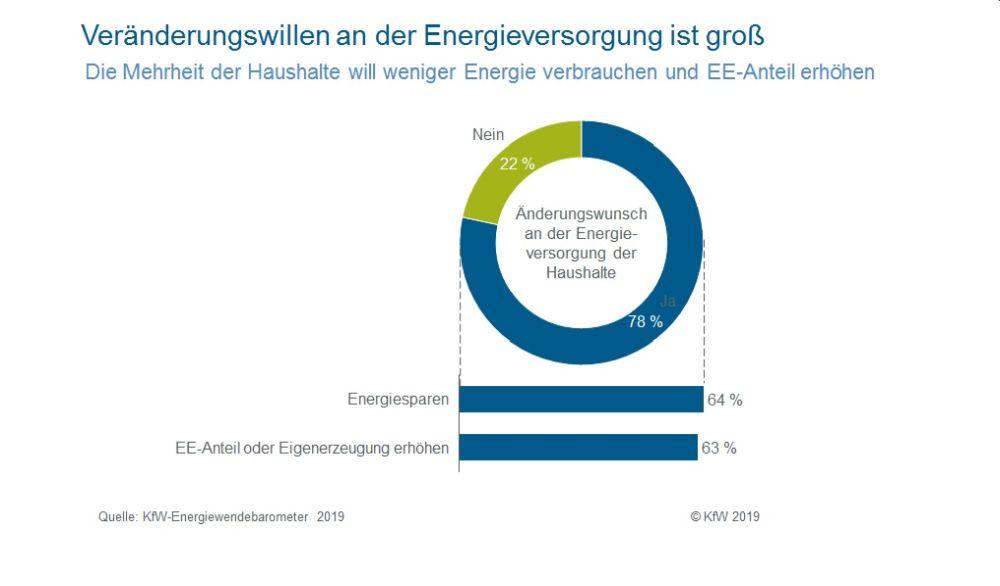 kfw energiewende grafik buerger destinationen land stadt