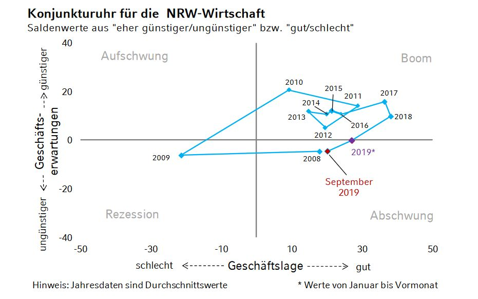 nrw bank geschaeftsklima report september 2019 Grafik