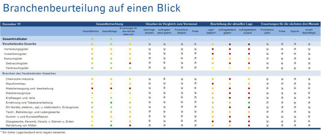 NRW BANK Geschaeftsklima ifo chart branchen dezember 2019