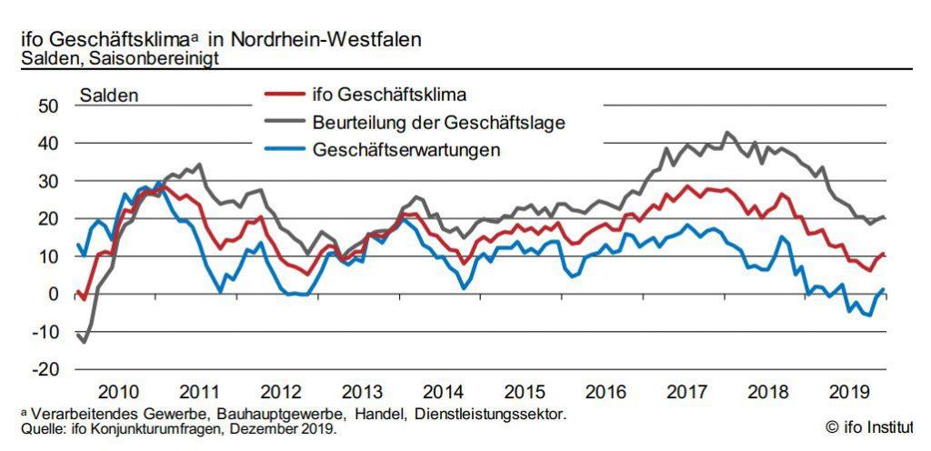 NRW BANK Geschaeftsklima ifo chart saison dezember 2019