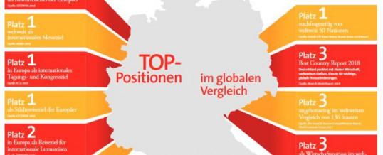 Tourismus in Europa | Deutschland boomt bei Geschäftsreisende und Urlauber
