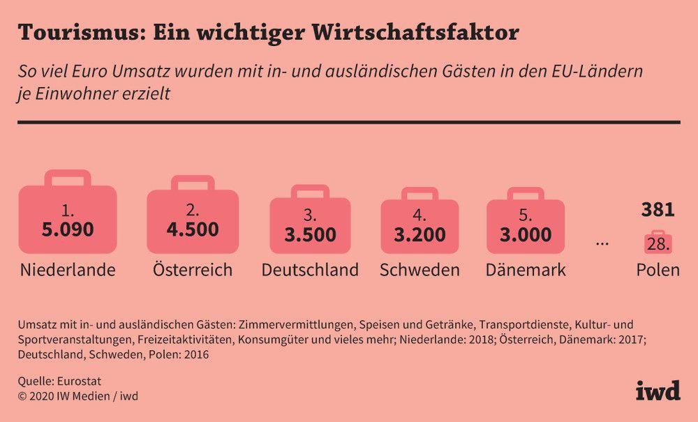 Tourismus in Europa. Deutschland mit höchstem Umsatz